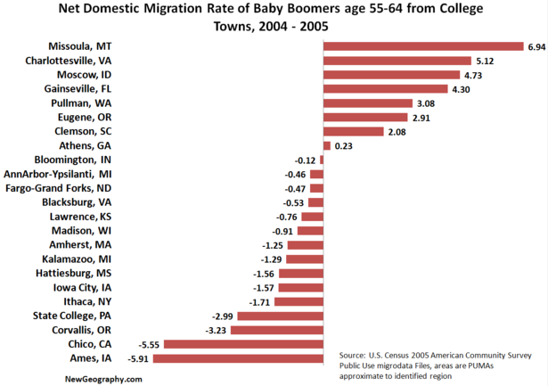 Net Domestic Migration Rate of Baby Boomers age 55-64 from ...