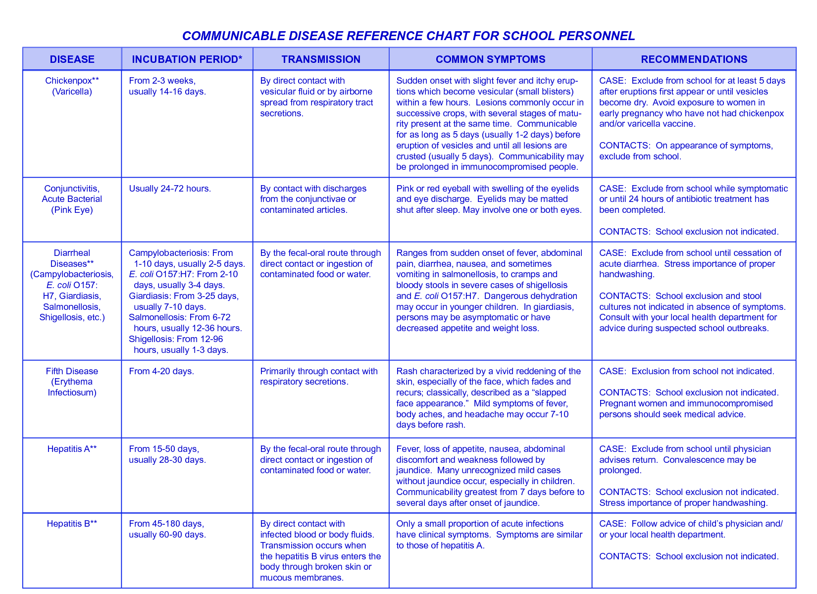 COMMUNICABLE DISEASE REFERENCE CHART FOR SCHOOL PERSONNEL ...