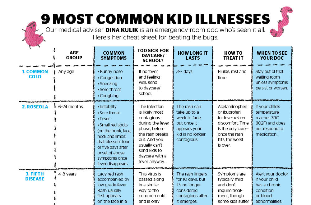 Your ultimate guide to the most common kid illnesses ...