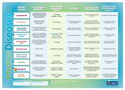Infectious diseases at a glance | kidshealth