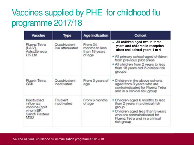 National Childhood Flu Immunisation Programme 2017-18 ...