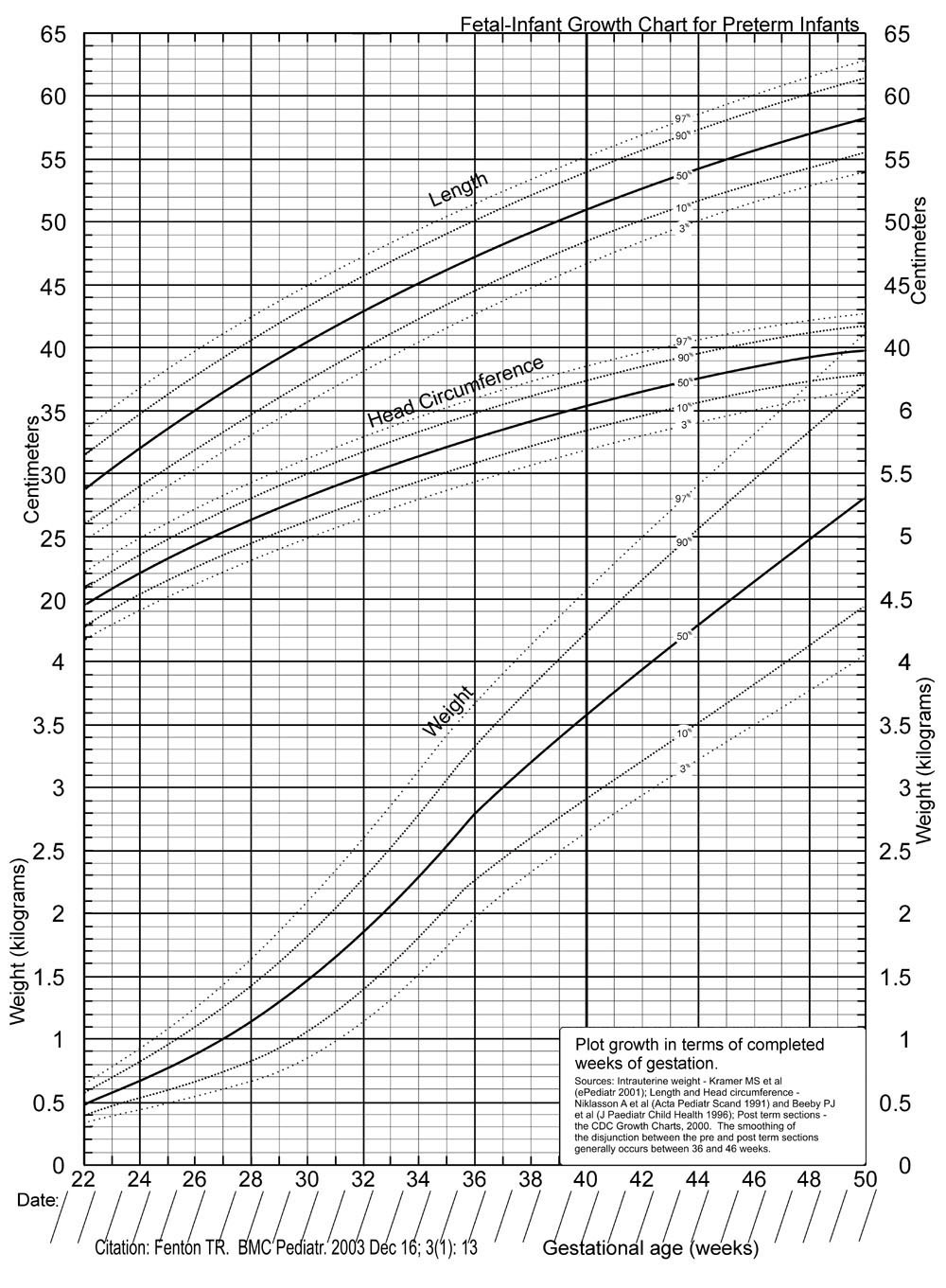 A new growth chart for preterm babies: Babson and Benda's ...