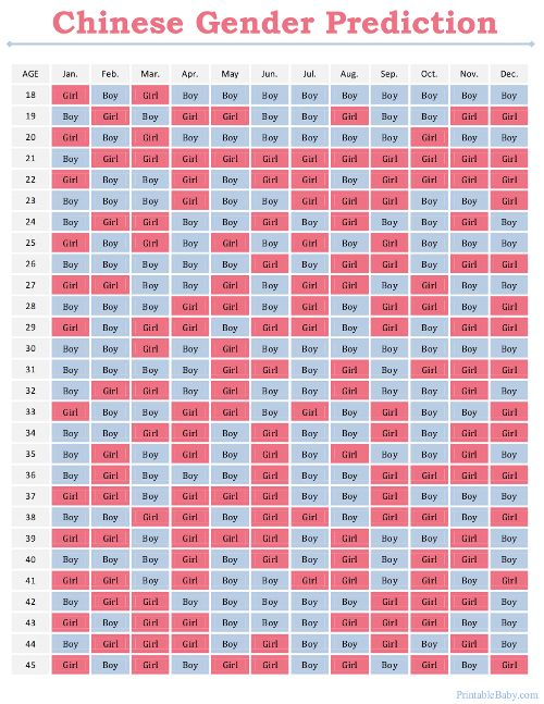 Printable Chinese Gender Prediction Chart   Chinese gender ...